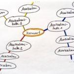 Kreativtechnik 2: Clustern – So finden Sie noch mehr Ideen für Ihren Text